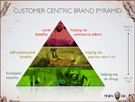 Customer-Centric-Brand-Pyramid-Thumb