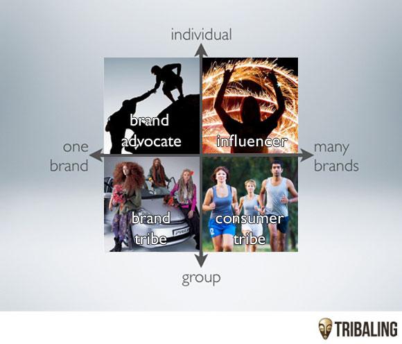 influencer-brand-advocate-tribe