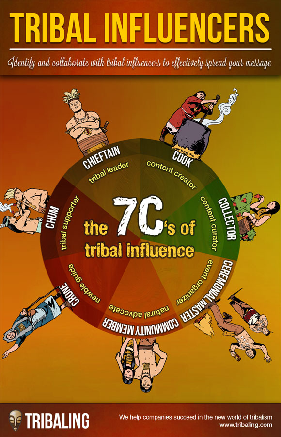 580xthe-7Cs-of-tribal-influence