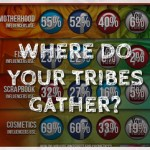 Where do your tribes gather?